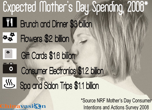 predicted US spending for mothers day 2008
