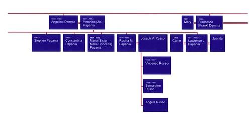 Demma Family Tree05