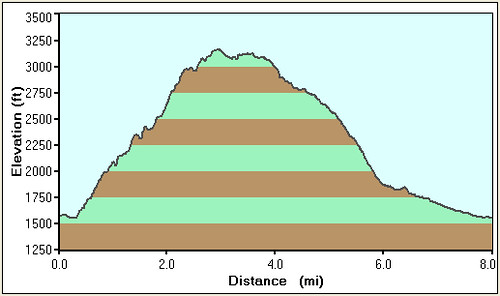 Placerita Canyon Loop Profile