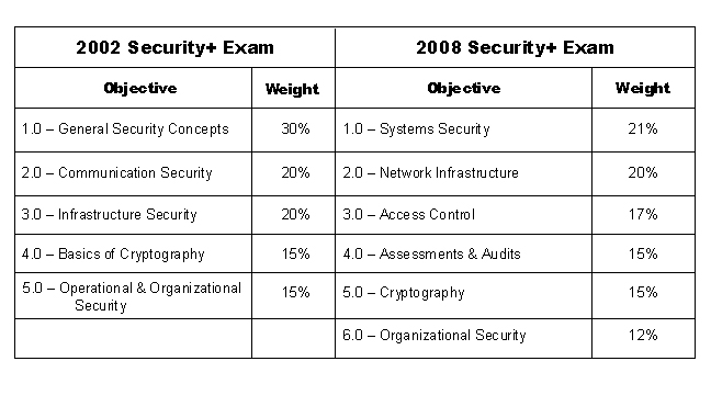CompTIA Security+ Objectives, 2007 to 2008