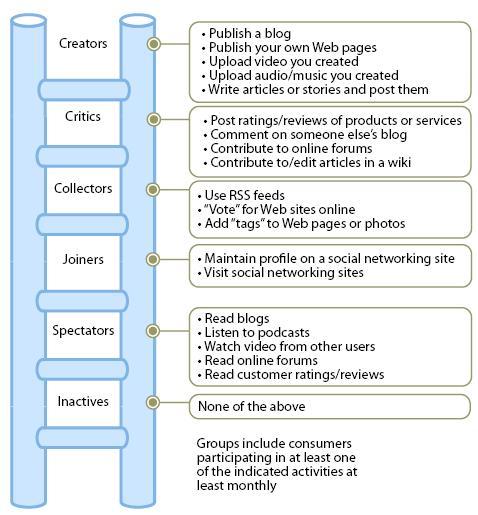 social technographics ladder 2008