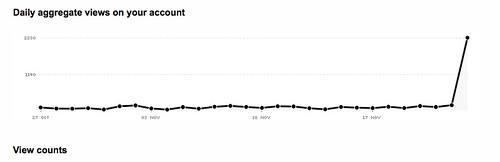 Stats gone berserk