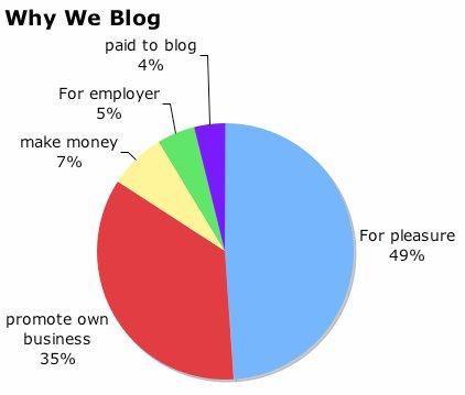blogging survey: why we blog