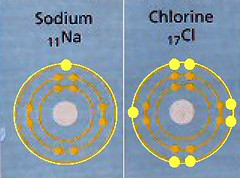 Sodium and Chlorine