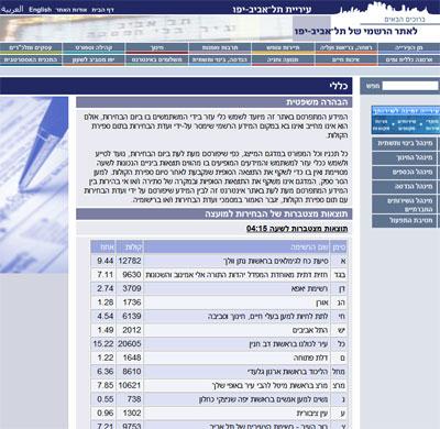 הצגת תוצאות הבחירות באתר עיריית תל-אביב יפו