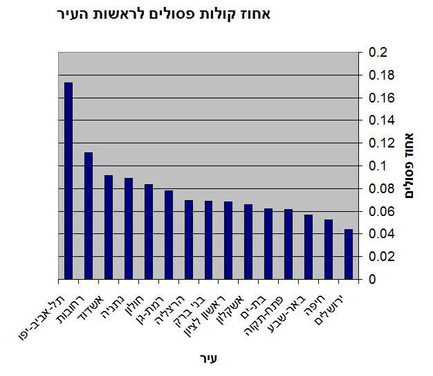 השוואת קולות פסולים בבחירות המקומיות ב-2003
