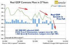 Real GDP Contracts Most in 27 Years