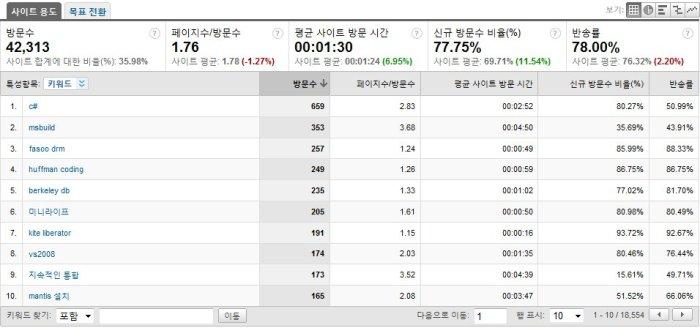 블로그 통계 - 2009년 결산 (#4 키워드) - s
