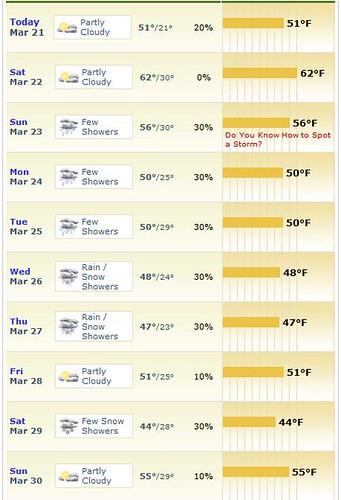 Spring Break Forecast