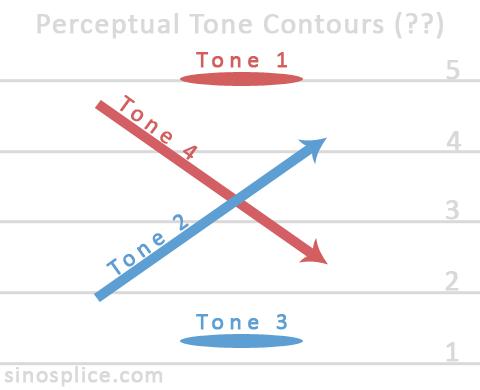 Perceptual Tone Contours in Mandarin Chinese