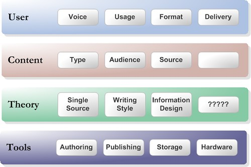 techcomms consideration layers