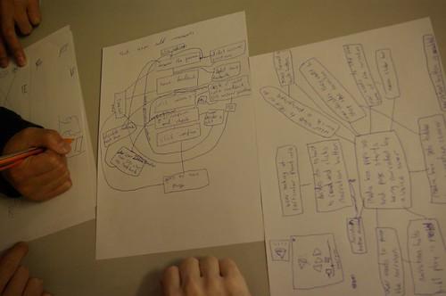 eLivingCampus development Dialogue diagrams