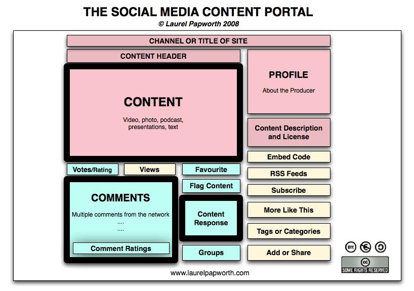 Social Media Portal locked content