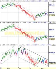 Estrategia índices Europa CAC 40 y FTSE 100 y ...