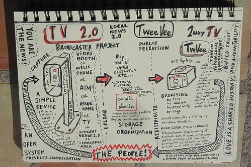 tv 2.0, twvee, 2 way television doodle