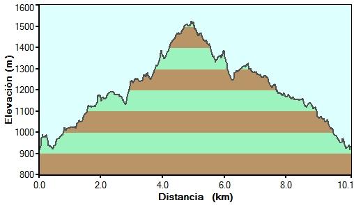 Perfil de la ascensión al Aizkorri desde Zalduondo