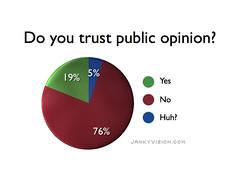 Polls show distrust of public opinion
