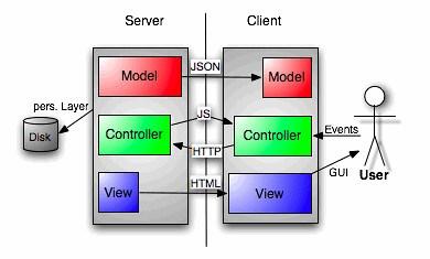 MVC web-app