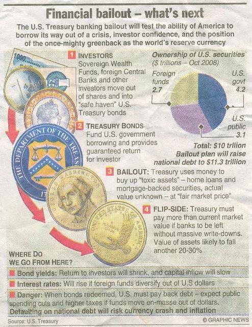 US Bailout plan