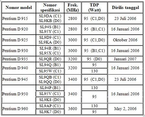 Tabel Pentium D Pressler