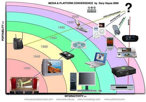 Media & Platform Convergence