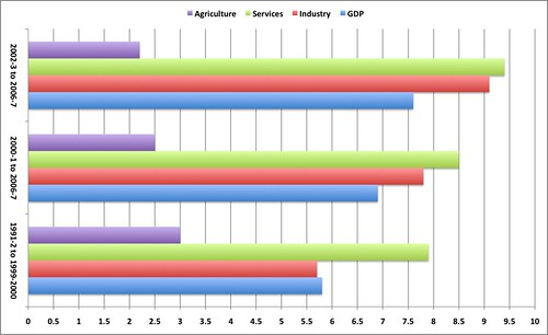 India - Sectoral Growth