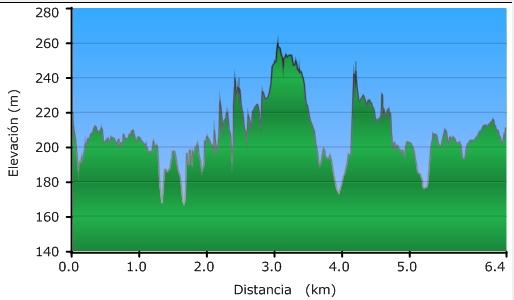 Perfil de la ruta a la torre de Mariaka en Amurrio