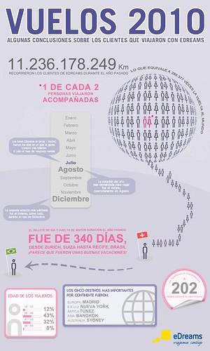 Infografico-ES-VUELOS-2010