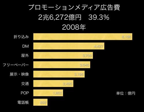 プロモーション2兆6272億円