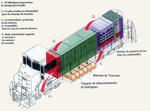 locomotora hidrogeno esquema