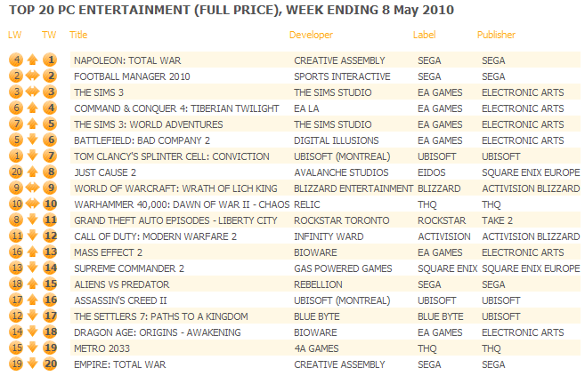 UK: Top 20 PC Games Chart ending May 8, 2010