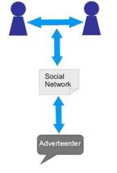 adverteerder faciliteerd netwerk