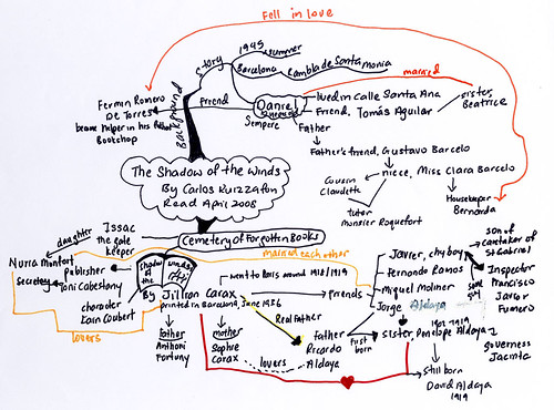 Jami So's mindmap of Shadow of the Wind