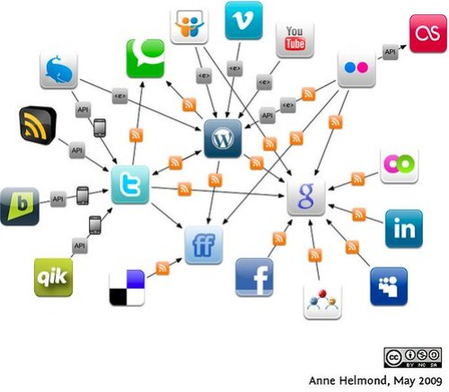 Social media dataflows by Anne Helmond.