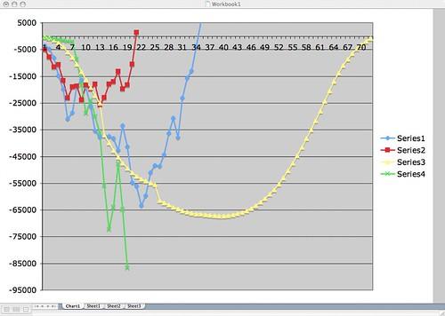 Job Loss Graph