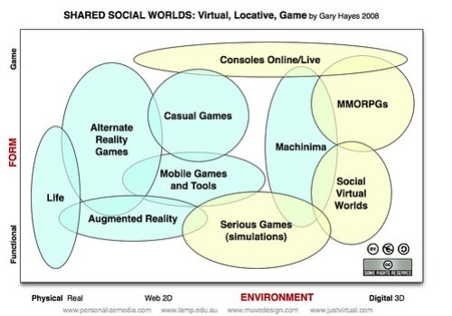 Shared Social Worlds Universe