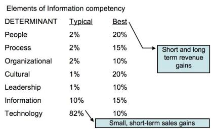elements of information competency