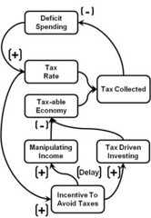 The Laffer Curve: The Systems Thinking View
