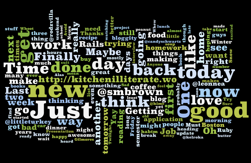 My Tweets, Wordle-ized