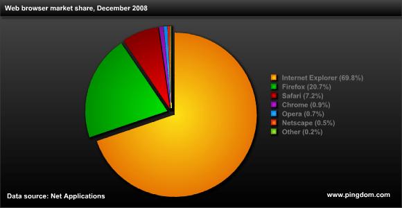 Internet  In Numbers