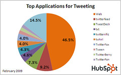 Top Applications for Tweeting - Feb 2009