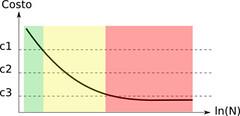 Grafo 1: Costo vs Personas
