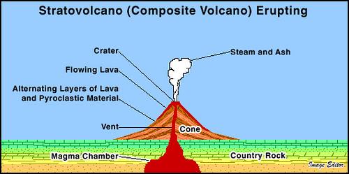 Stratovolcano Erupting