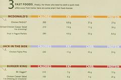 P90X Fastfood Quick Options