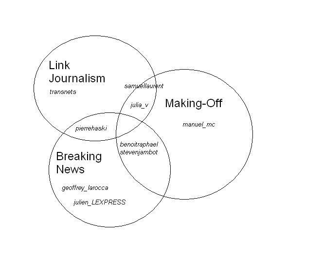 Les journalistes et Twitter