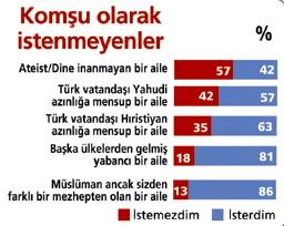 Türkiyede Rum, Ermeni ve Yahudilerin Türkiye Cumhuriyeti'ne bağlı olmadıkları düşünülüyor...