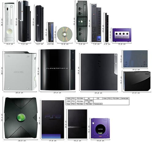 Console Sizes Comparison From A CD And PS2 To The New