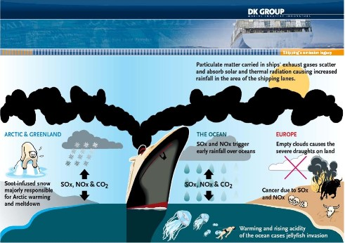 Pollution from boats
