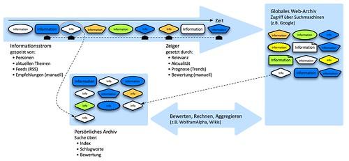 Modell einer zukünftigen Web-Suche