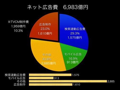 2008ネット広告費6,983億円